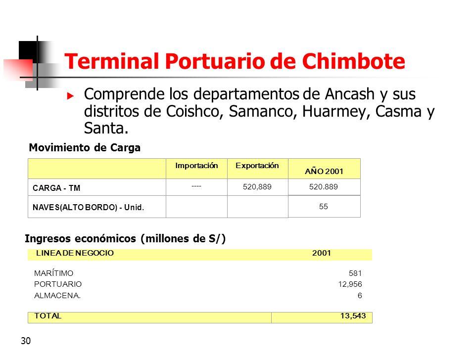30 Terminal Portuario de Chimbote Comprende los departamentos de Ancash y sus distritos de Coishco, Samanco, Huarmey, Casma y Santa. ImportaciónExport