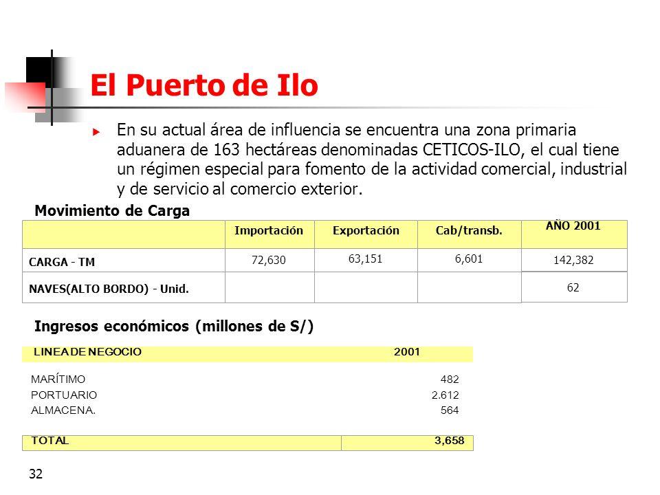32 El Puerto de Ilo En su actual área de influencia se encuentra una zona primaria aduanera de 163 hectáreas denominadas CETICOS-ILO, el cual tiene un