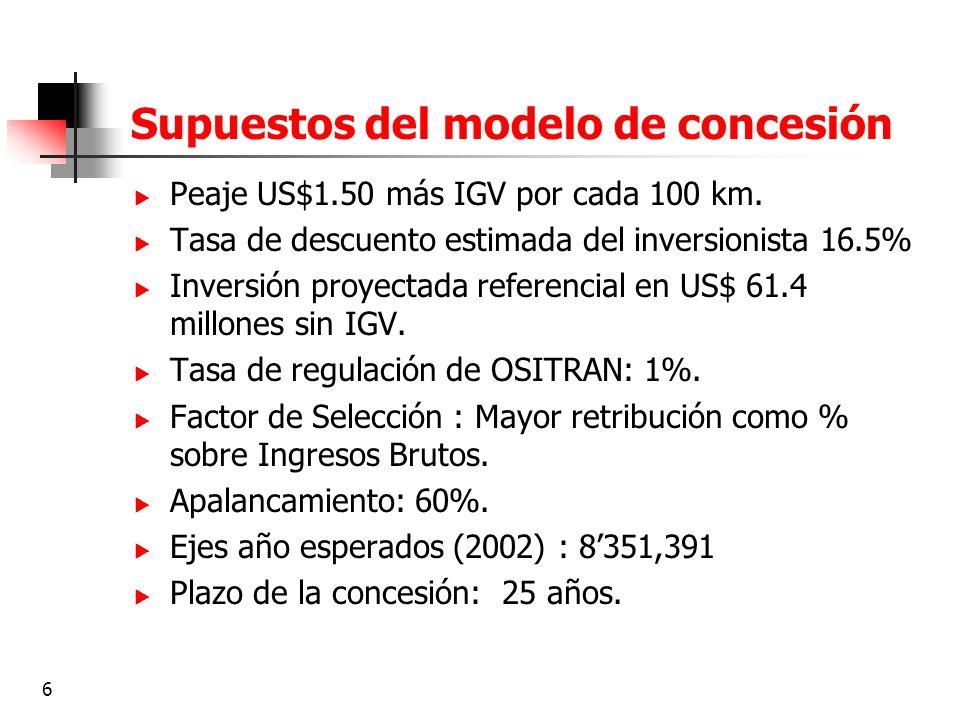 6 Supuestos del modelo de concesión Peaje US$1.50 más IGV por cada 100 km. Tasa de descuento estimada del inversionista 16.5% Inversión proyectada ref