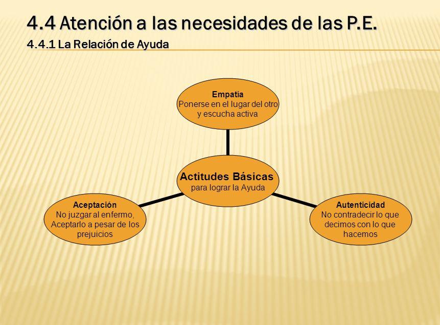 4.4 Atención a las necesidades de las P.E. 4.4.1 La Relación de Ayuda Actitudes Básicas para lograr la Ayuda Empatía Ponerse en el lugar del otro y es