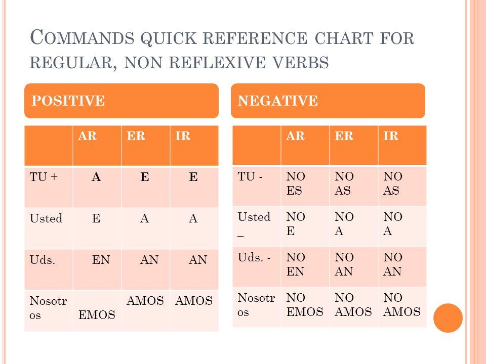 C OMMANDS QUICK REFERENCE CHART FOR REGULAR, NON REFLEXIVE VERBS ARERIR TU + A E E Usted E A A Uds. EN AN Nosotr os EMOS AMOS ARERIR TU -NO ES NO AS U