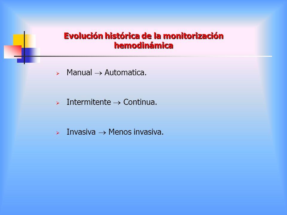 Evolución histórica de la monitorización hemodinámica Manual Automatica. Intermitente Continua. Invasiva Menos invasiva.