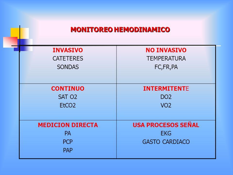 MONITOREO HEMODINAMICO INVASIVO CATETERES SONDAS NO INVASIVO TEMPERATURA FC,FR,PA CONTINUO SAT O2 EtCO2 INTERMITENTE DO2 VO2 MEDICION DIRECTA PA PCP P