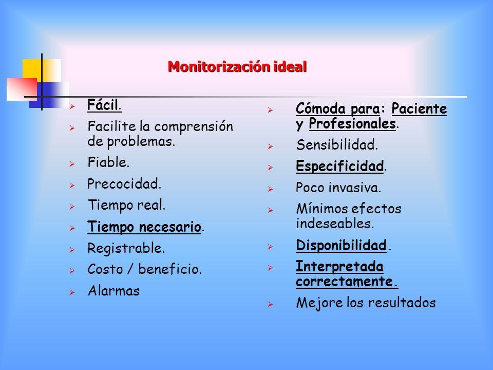 Monitorización ideal Fácil. Facilite la comprensión de problemas. Fiable. Precocidad. Tiempo real. Tiempo necesario. Registrable. Costo / beneficio. A