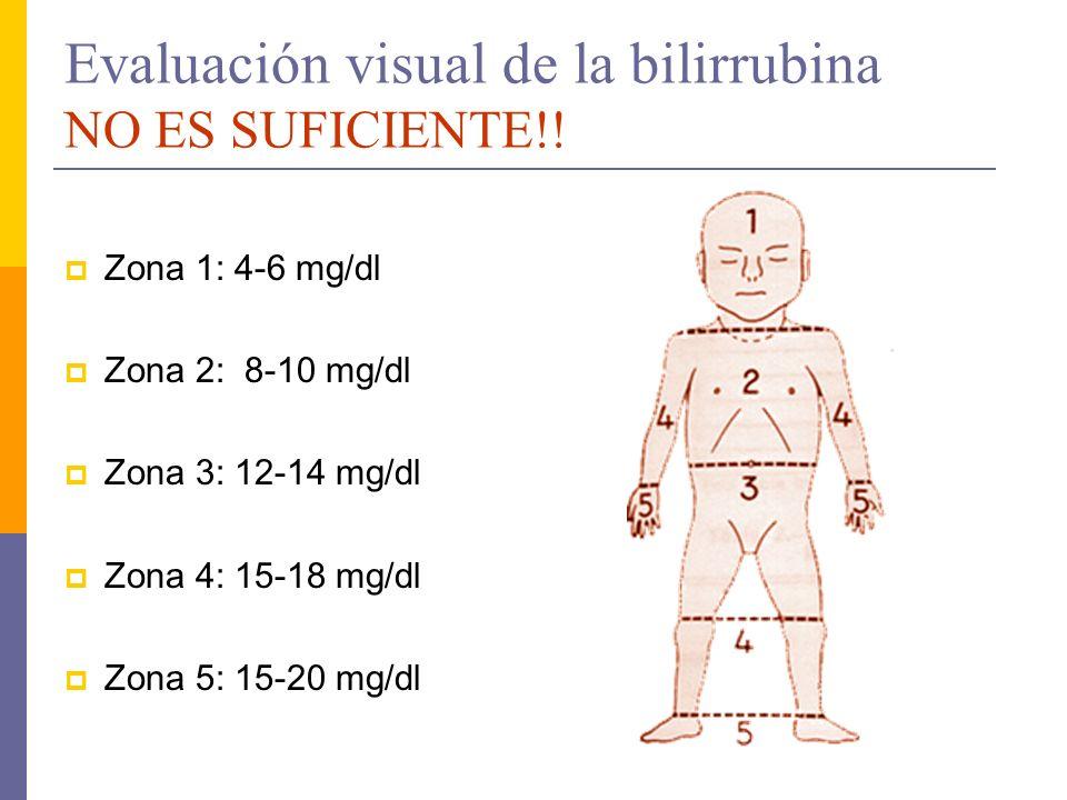 Evaluación visual de la bilirrubina NO ES SUFICIENTE!! Zona 1: 4-6 mg/dl Zona 2: 8-10 mg/dl Zona 3: 12-14 mg/dl Zona 4: 15-18 mg/dl Zona 5: 15-20 mg/d