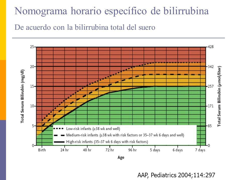 Nomograma horario específico de bilirrubina De acuerdo con la bilirrubina total del suero AAP, Pediatrics 2004;114:297