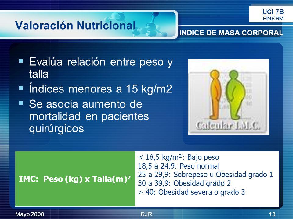 Mayo 2008RJR13 Valoración Nutricional Evalúa relación entre peso y talla Índices menores a 15 kg/m2 Se asocia aumento de mortalidad en pacientes quirú