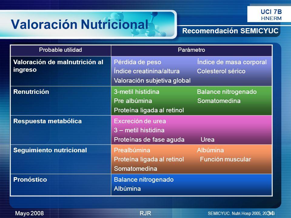 Mayo 2008RJR34 Valoración Nutricional Probable utilidadParámetro Valoración de malnutrición al ingreso Pérdida de peso Índice de masa corporal Índice