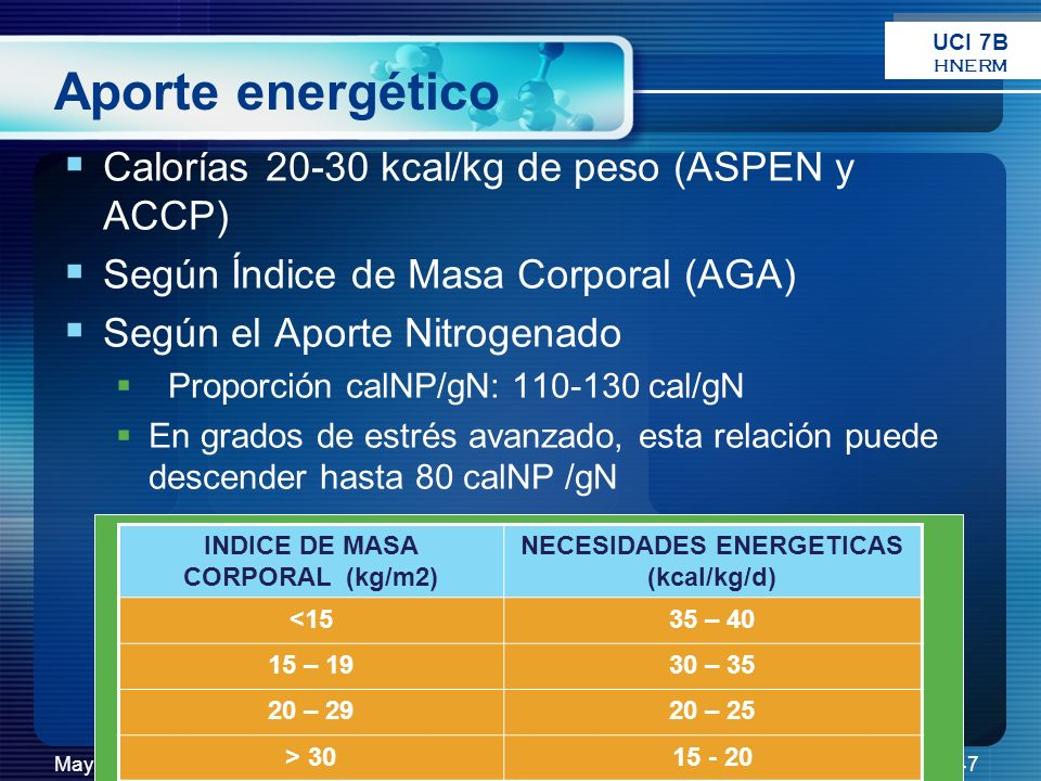 Mayo 2008RJR47 Aporte energético Calorías 20-30 kcal/kg de peso (ASPEN y ACCP) Según Índice de Masa Corporal (AGA) Según el Aporte Nitrogenado Proporc