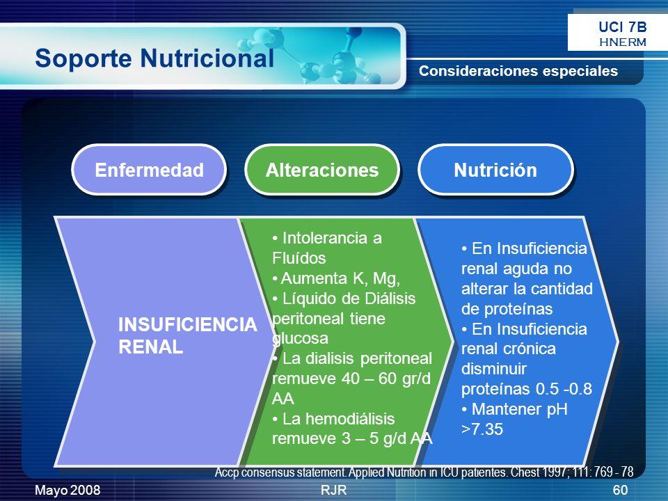 Mayo 2008RJR60 Soporte Nutricional Enfermedad Alteraciones Nutrición Consideraciones especiales INSUFICIENCIA RENAL Intolerancia a Fluídos Aumenta K,