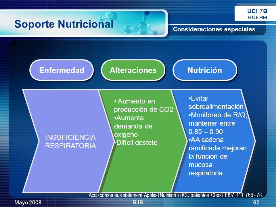Mayo 2008RJR62 Soporte Nutricional Enfermedad Alteraciones Nutrición Consideraciones especiales INSUFICIENCIA RESPIRATORIA Aumento en producción de CO