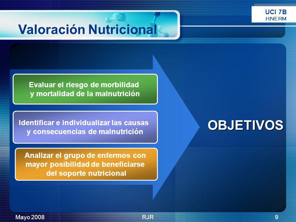 Mayo 2008RJR9 Evaluar el riesgo de morbilidad y mortalidad de la malnutrición Identificar e individualizar las causas y consecuencias de malnutrición