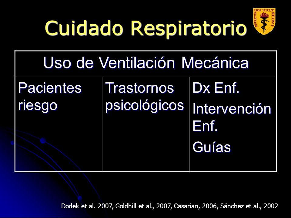 Cuidado Respiratorio Dodek et al. 2007, Goldhill et al., 2007, Casarian, 2006, Sánchez et al., 2002 Uso de Ventilación Mecánica Pacientes riesgo Trast