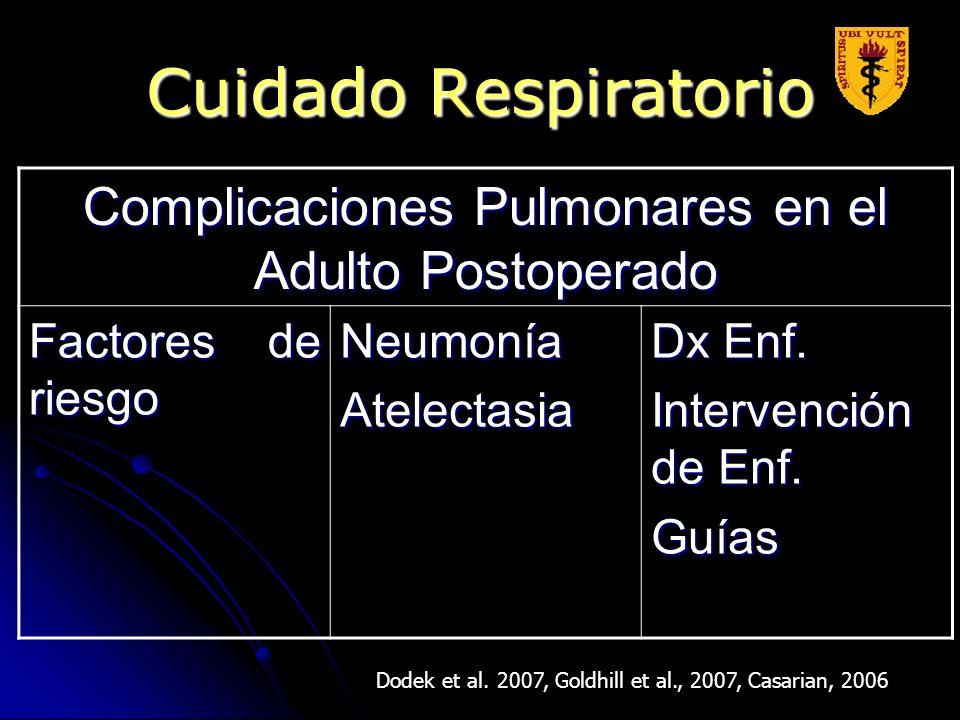 Cuidado Respiratorio Dodek et al. 2007, Goldhill et al., 2007, Casarian, 2006 Complicaciones Pulmonares en el Adulto Postoperado Factores de riesgo Ne