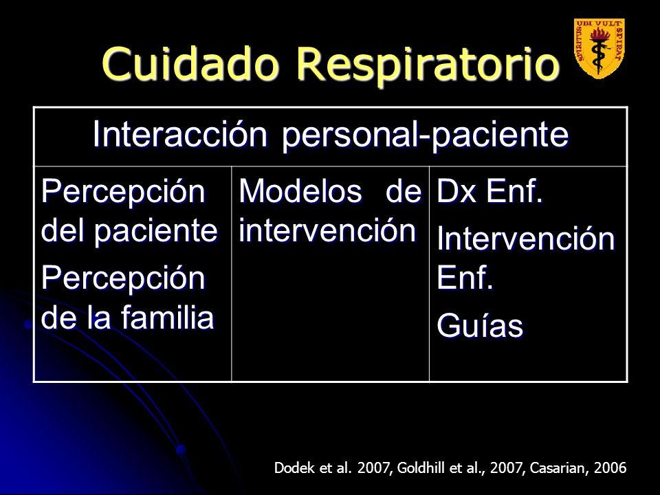 Cuidado Respiratorio Dodek et al. 2007, Goldhill et al., 2007, Casarian, 2006 Interacción personal-paciente Percepción del paciente Percepción de la f