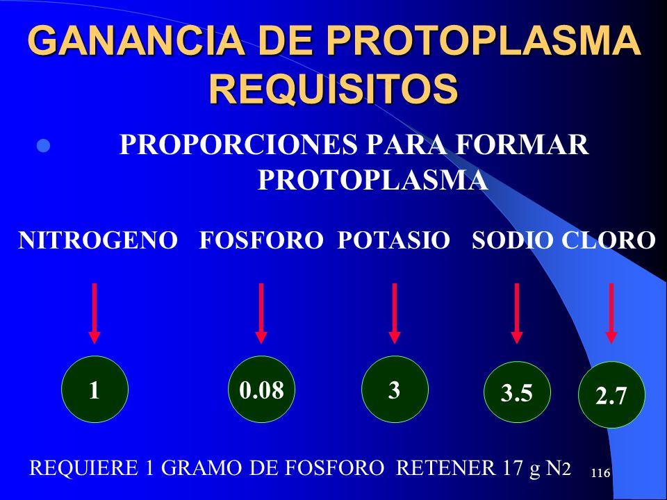 116 GANANCIA DE PROTOPLASMA REQUISITOS PROPORCIONES PARA FORMAR PROTOPLASMA NITROGENO FOSFORO POTASIO SODIO CLORO 10.083 3.5 2.7 REQUIERE 1 GRAMO DE F