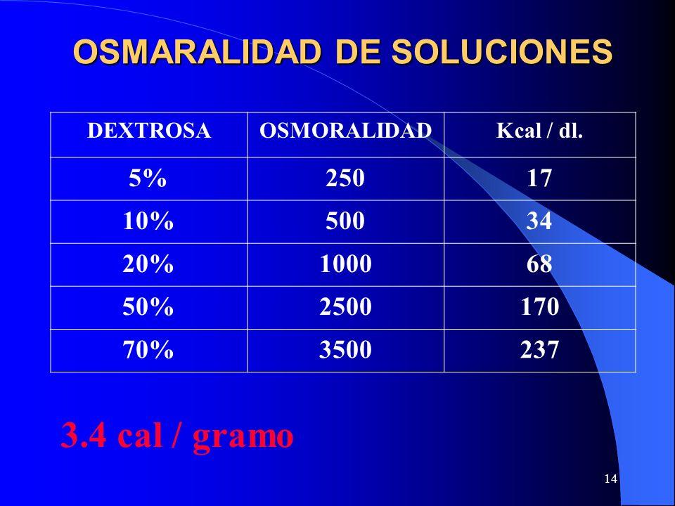 14 OSMARALIDAD DE SOLUCIONES DEXTROSAOSMORALIDADKcal / dl. 5%25017 10%50034 20%100068 50%2500170 70%3500237 3.4 cal / gramo