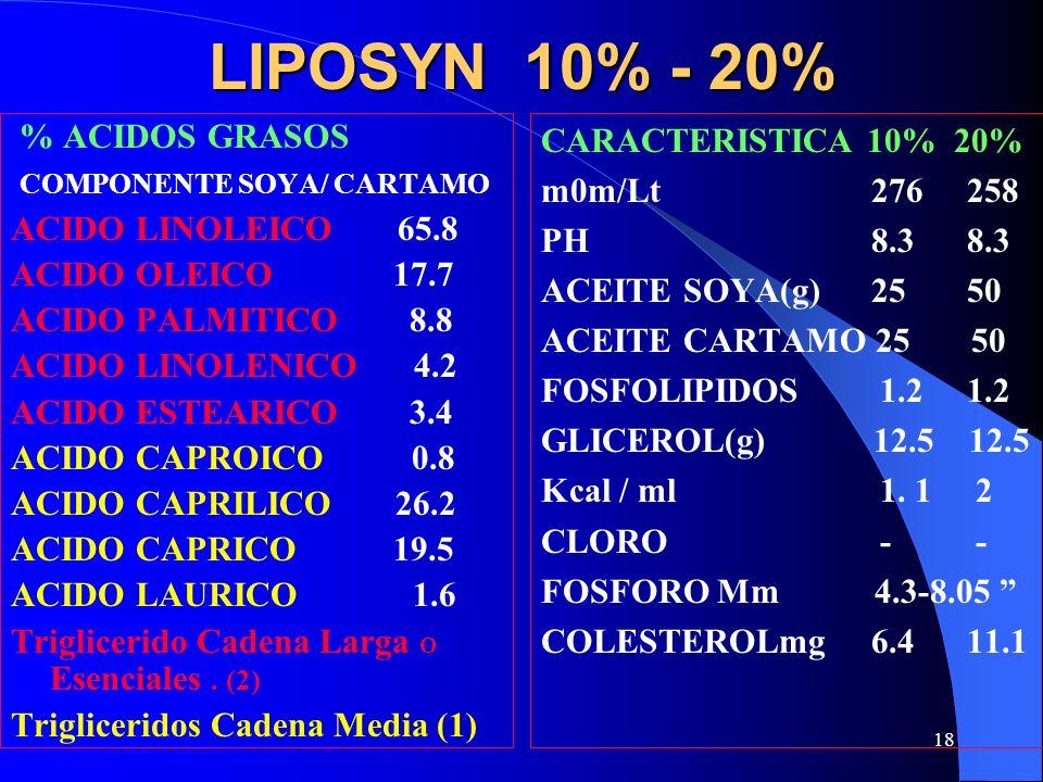 18 LIPOSYN 10% - 20% % ACIDOS GRASOS COMPONENTE SOYA/ CARTAMO ACIDO LINOLEICO 65.8 ACIDO OLEICO 17.7 ACIDO PALMITICO 8.8 ACIDO LINOLENICO 4.2 ACIDO ES
