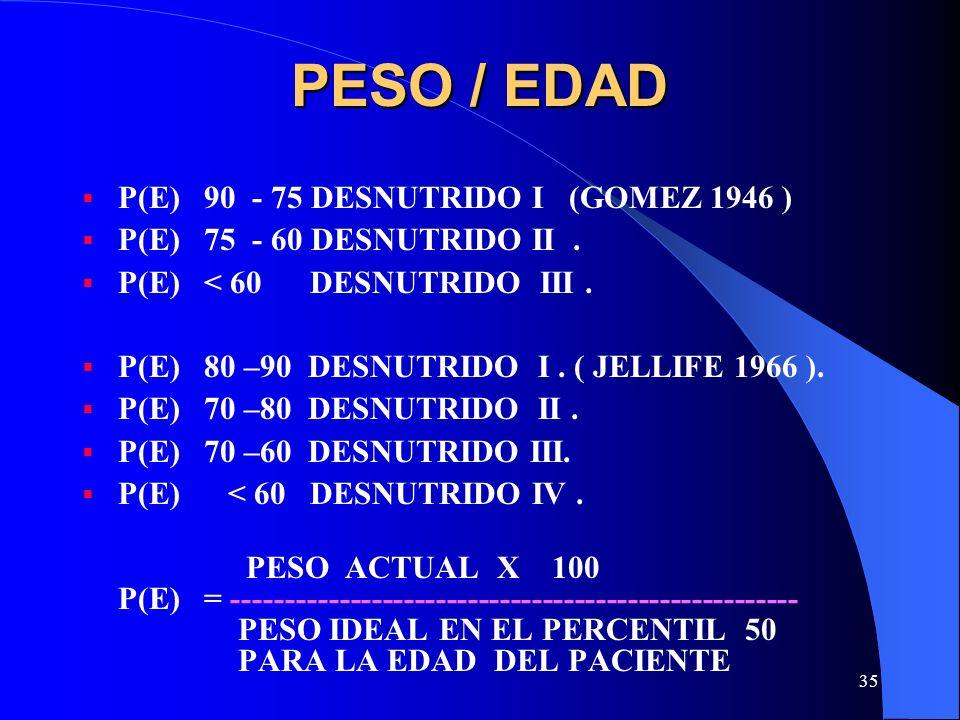 35 PESO / EDAD P(E) 90 - 75 DESNUTRIDO I (GOMEZ 1946 ) P(E) 75 - 60 DESNUTRIDO II. P(E) < 60 DESNUTRIDO III. P(E) 80 –90 DESNUTRIDO I. ( JELLIFE 1966