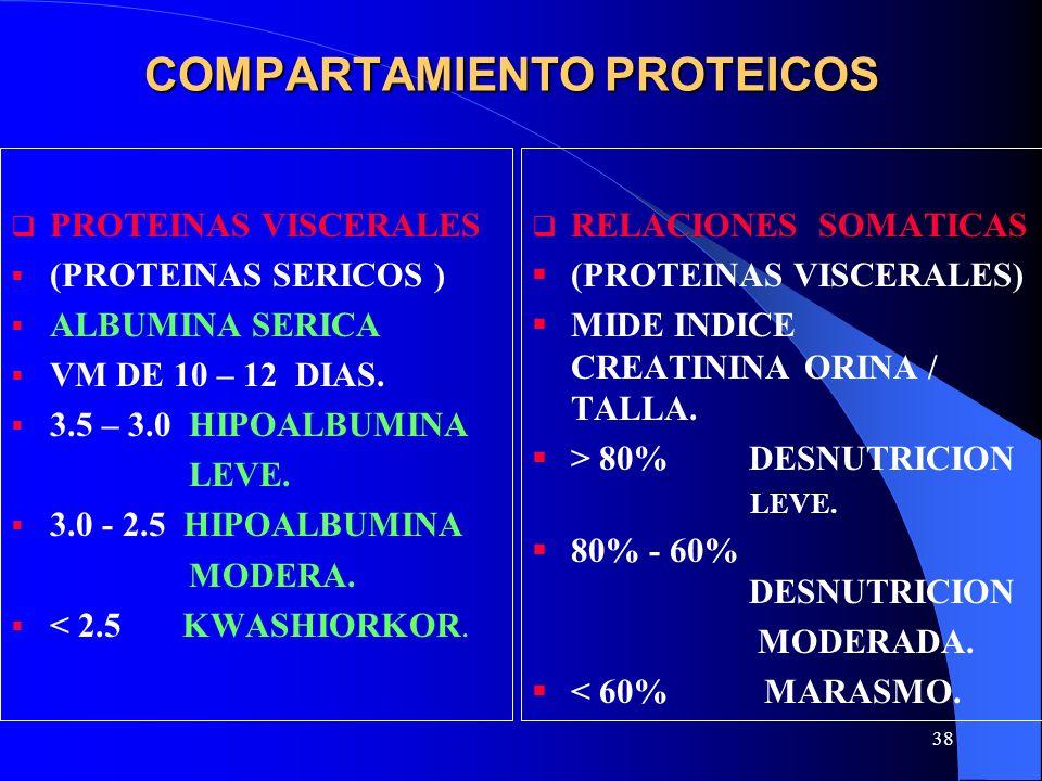 38 COMPARTAMIENTO PROTEICOS PROTEINAS VISCERALES (PROTEINAS SERICOS ) ALBUMINA SERICA VM DE 10 – 12 DIAS. 3.5 – 3.0 HIPOALBUMINA LEVE. 3.0 - 2.5 HIPOA