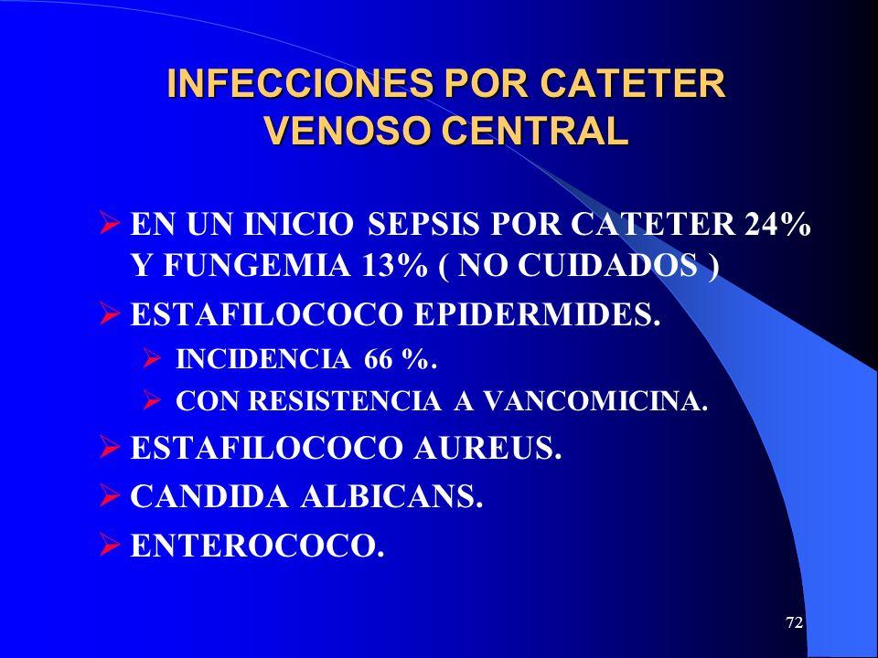 72 INFECCIONES POR CATETER VENOSO CENTRAL EN UN INICIO SEPSIS POR CATETER 24% Y FUNGEMIA 13% ( NO CUIDADOS ) ESTAFILOCOCO EPIDERMIDES. INCIDENCIA 66 %