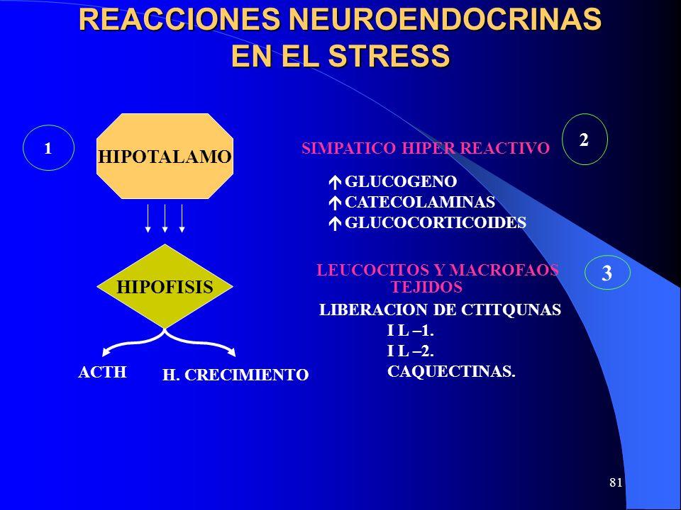 81 REACCIONES NEUROENDOCRINAS EN EL STRESS HIPOTALAMO LEUCOCITOS Y MACROFAOS LIBERACION DE CTITQUNAS I L –1. I L –2. CAQUECTINAS. HIPOFISIS H. CRECIMI
