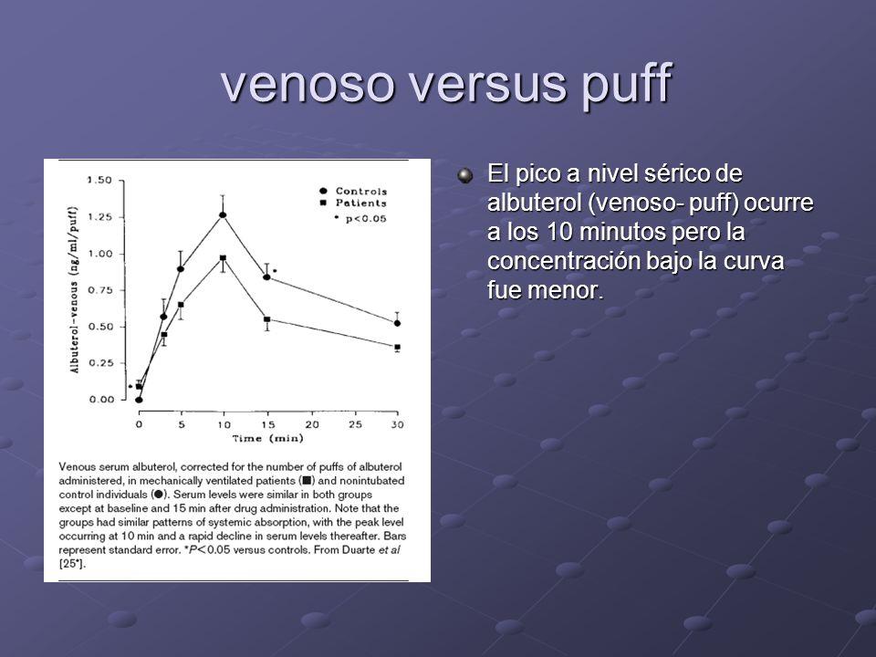 venoso versus puff venoso versus puff El pico a nivel sérico de albuterol (venoso- puff) ocurre a los 10 minutos pero la concentración bajo la curva f