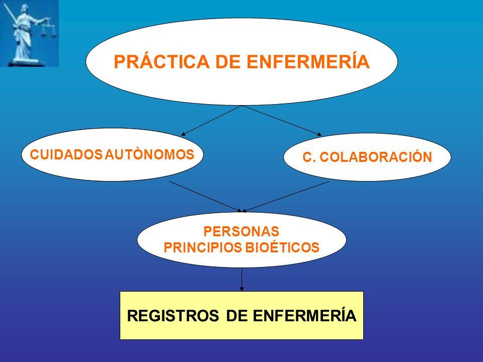 RELACIÓN ENFERMERA PACIENTE OBLIGACIONES BRINDAR UN CUIDADO PLENO CUIDADOR CONOCIMIENTOS VALORES HABILIDADES ACTITUDES RESPETO A LA PERSONA, PROTECCIÓN, SEGURIDAD, INFORMACIÓN, CONSENTIMIENTO, SECRETO PROFESIONAL, CUMPLIMIENTO NORMATIVO LEGAL