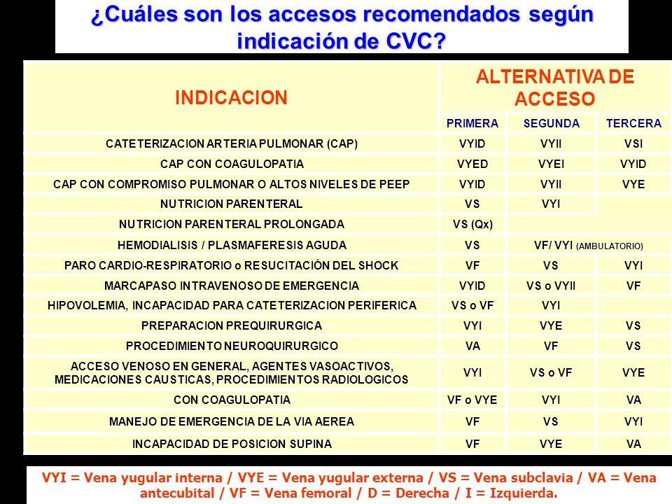 ¿Cuáles son los accesos recomendados según indicación de CVC? INDICACION ALTERNATIVA DE ACCESO PRIMERASEGUNDATERCERA CATETERIZACION ARTERIA PULMONAR (