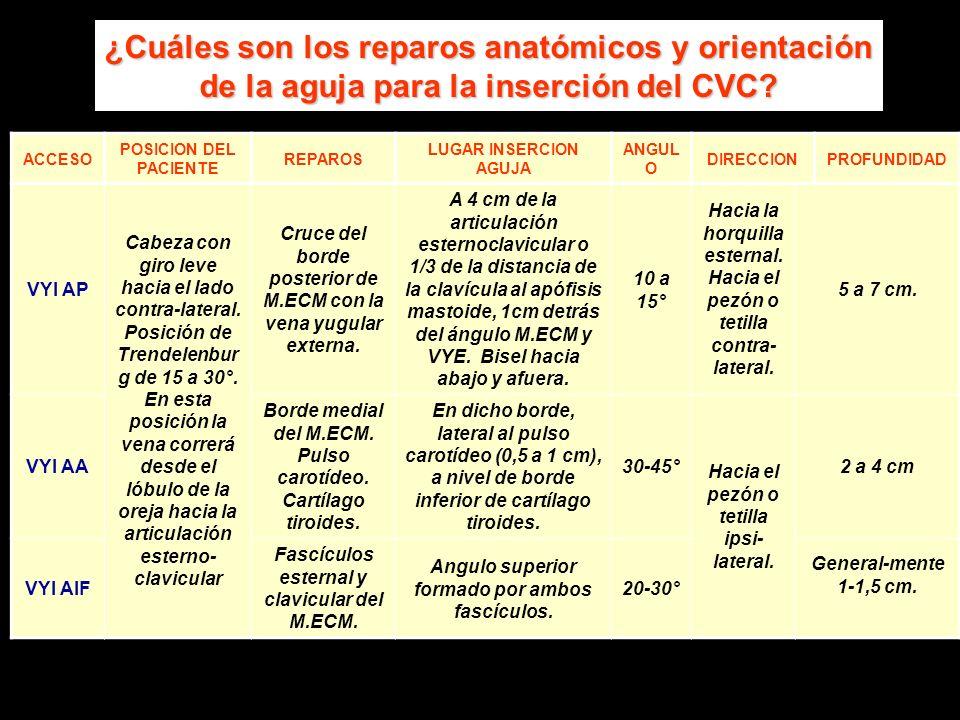 ¿Cuáles son los reparos anatómicos y orientación de la aguja para la inserción del CVC? ACCESO POSICION DEL PACIENTE REPAROS LUGAR INSERCION AGUJA ANG