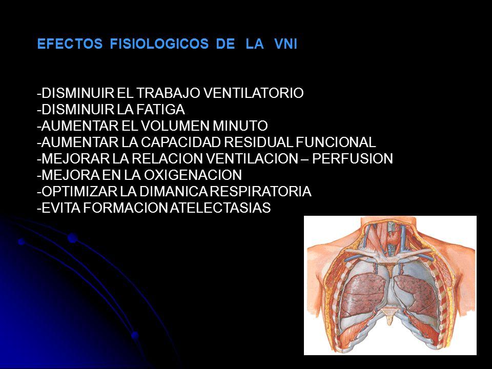 EFECTOS FISIOLOGICOS DE LA VNI -DISMINUIR EL TRABAJO VENTILATORIO -DISMINUIR LA FATIGA -AUMENTAR EL VOLUMEN MINUTO -AUMENTAR LA CAPACIDAD RESIDUAL FUN