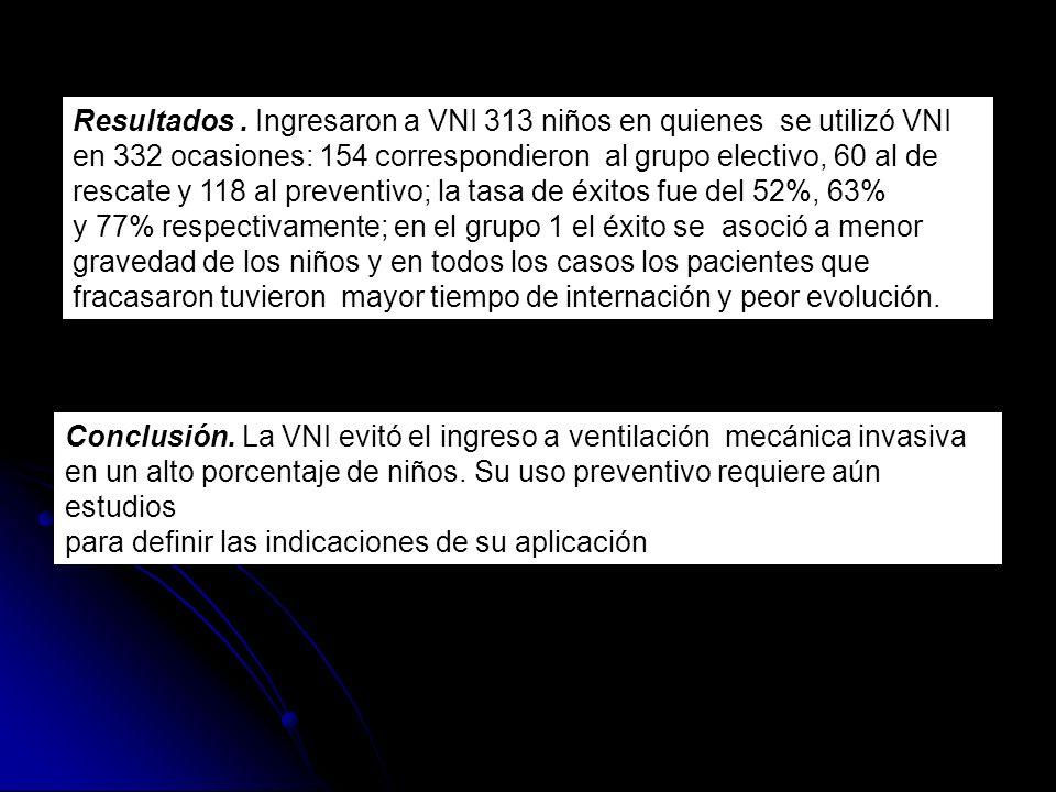 Resultados. Ingresaron a VNI 313 niños en quienes se utilizó VNI en 332 ocasiones: 154 correspondieron al grupo electivo, 60 al de rescate y 118 al pr