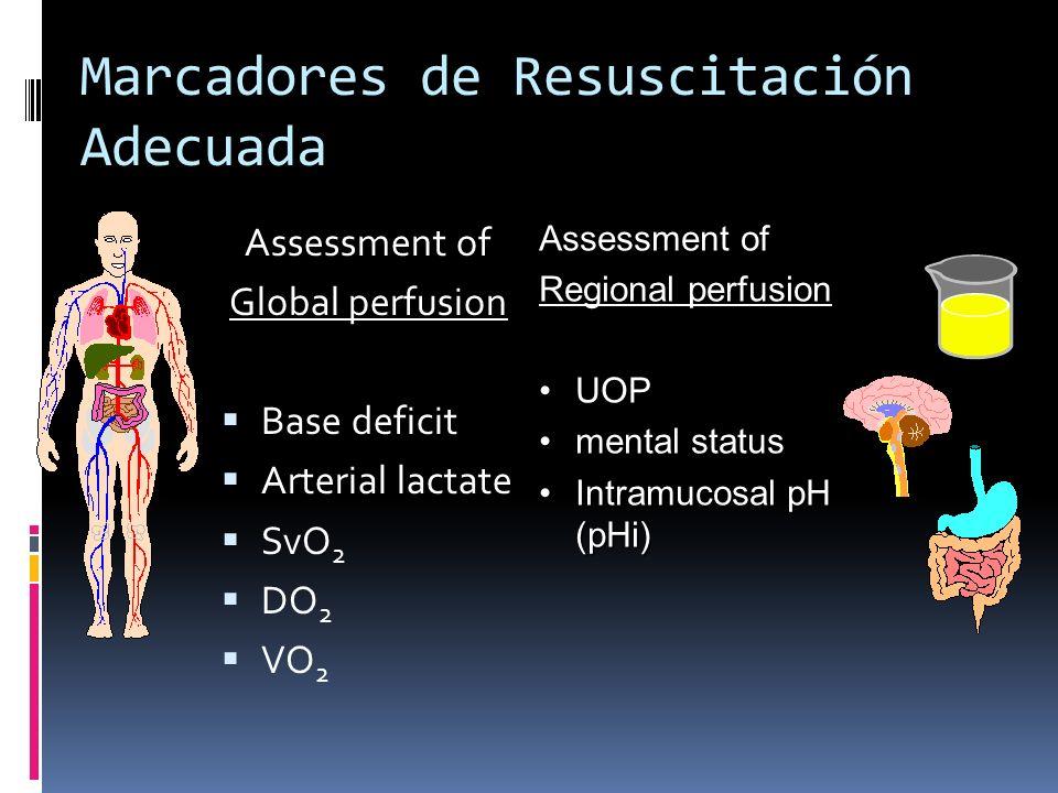 Marcadores de Resuscitación Adecuada Assessment of Global perfusion Base deficit Arterial lactate SvO 2 DO 2 VO 2 Assessment of Regional perfusion UOP