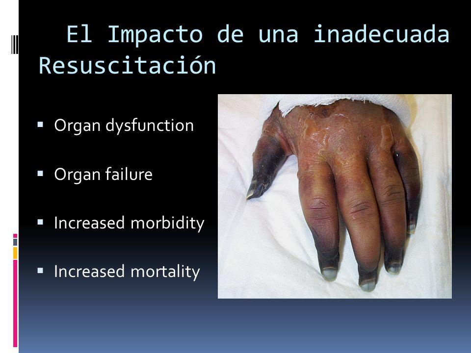 El Impacto de una inadecuada Resuscitación Organ dysfunction Organ failure Increased morbidity Increased mortality