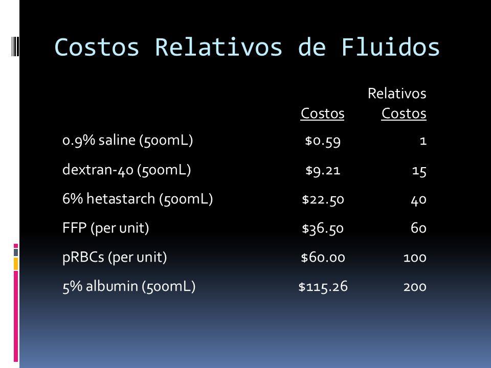 Costos Relativos de Fluidos RelativosCostos 0.9% saline (500mL)$0.591 dextran-40 (500mL)$9.2115 6% hetastarch (500mL)$22.5040 FFP (per unit)$36.5060 p