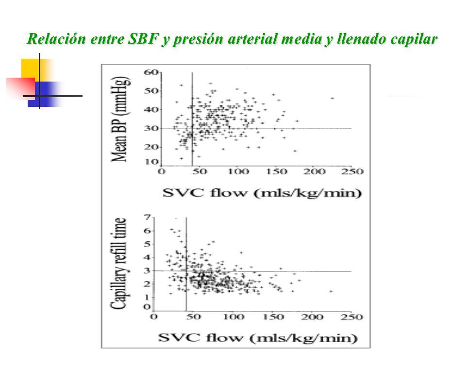 Relación entre SBF y presión arterial media y llenado capilar