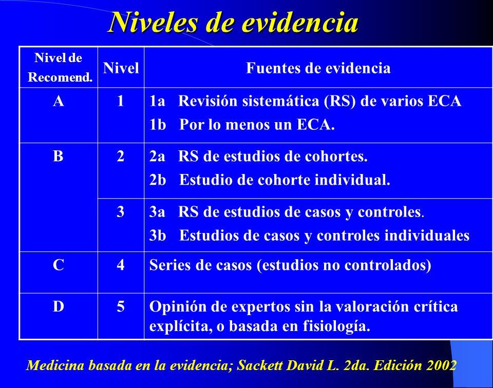 Nivel de Recomend. NivelFuentes de evidencia A11a Revisión sistemática (RS) de varios ECA 1b Por lo menos un ECA. B22a RS de estudios de cohortes. 2b