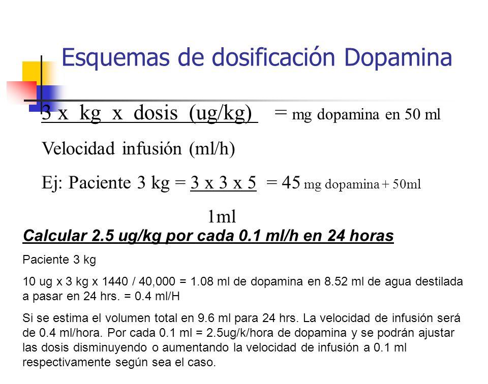 Esquemas de dosificación Dopamina 3 x kg x dosis (ug/kg) = mg dopamina en 50 ml Velocidad infusión (ml/h) Ej: Paciente 3 kg = 3 x 3 x 5 = 45 mg dopami