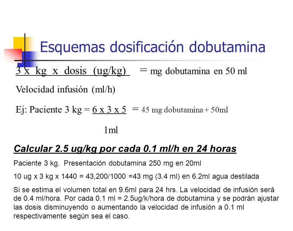 Esquemas dosificación dobutamina 3 x kg x dosis (ug/kg) = mg dobutamina en 50 ml Velocidad infusión (ml/h) Ej: Paciente 3 kg = 6 x 3 x 5 = 45 mg dobut