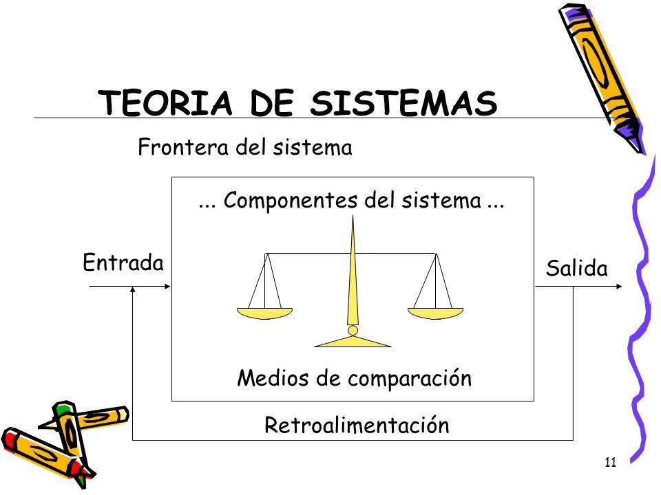 11 TEORIA DE SISTEMAS... Componentes del sistema... Medios de comparación Entrada Salida Frontera del sistema Retroalimentación