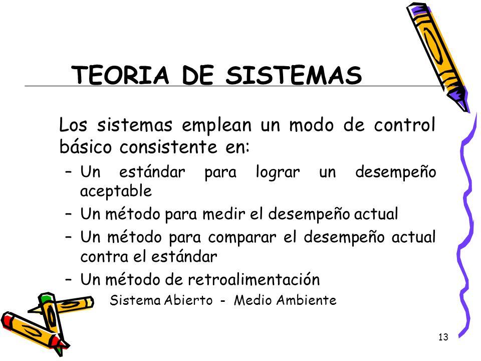 13 TEORIA DE SISTEMAS Los sistemas emplean un modo de control básico consistente en: –Un estándar para lograr un desempeño aceptable –Un método para m