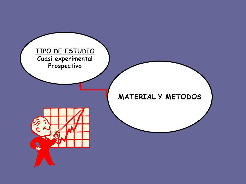 MATERIAL Y METODOS TIPO DE ESTUDIO Cuasi experimental Prospectivo