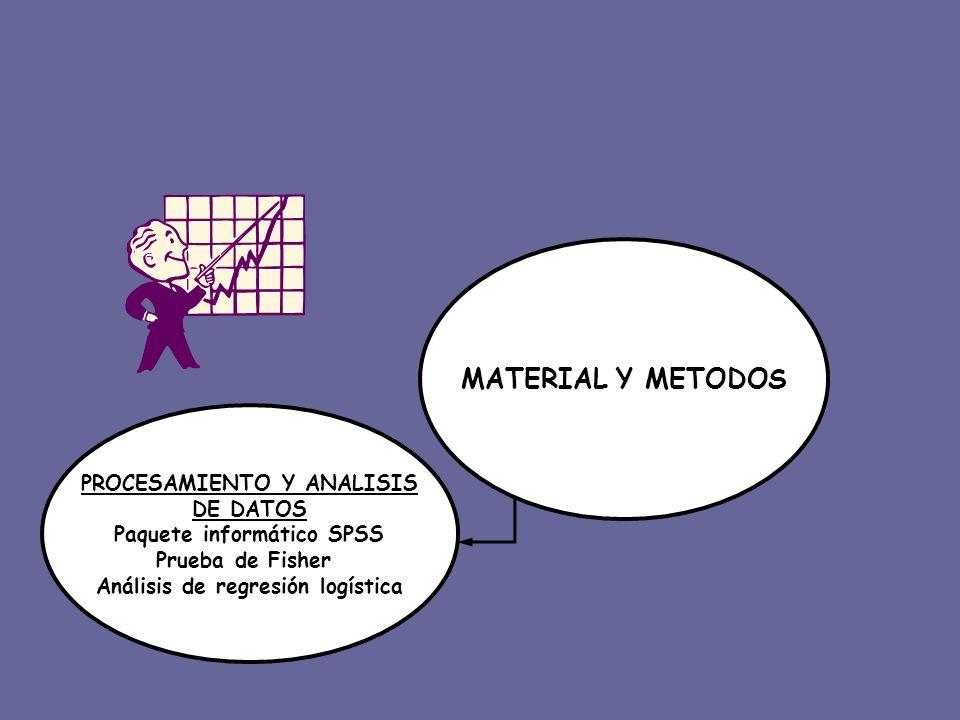 MATERIAL Y METODOS PROCESAMIENTO Y ANALISIS DE DATOS Paquete informático SPSS Prueba de Fisher Análisis de regresión logística