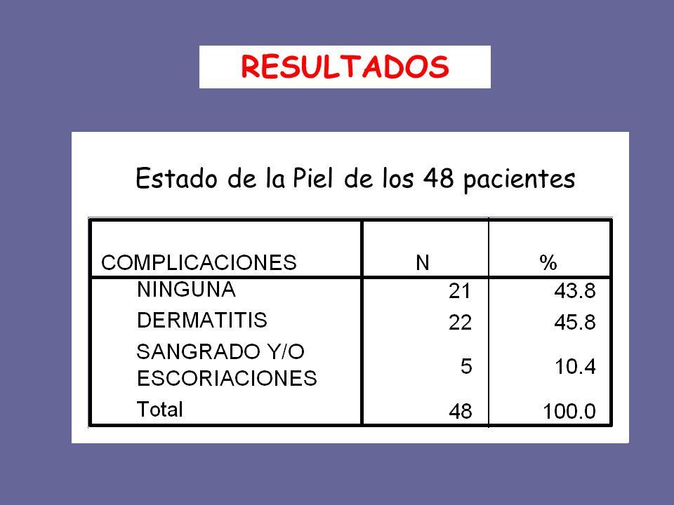 RESULTADOS Estado de la Piel de los 48 pacientes