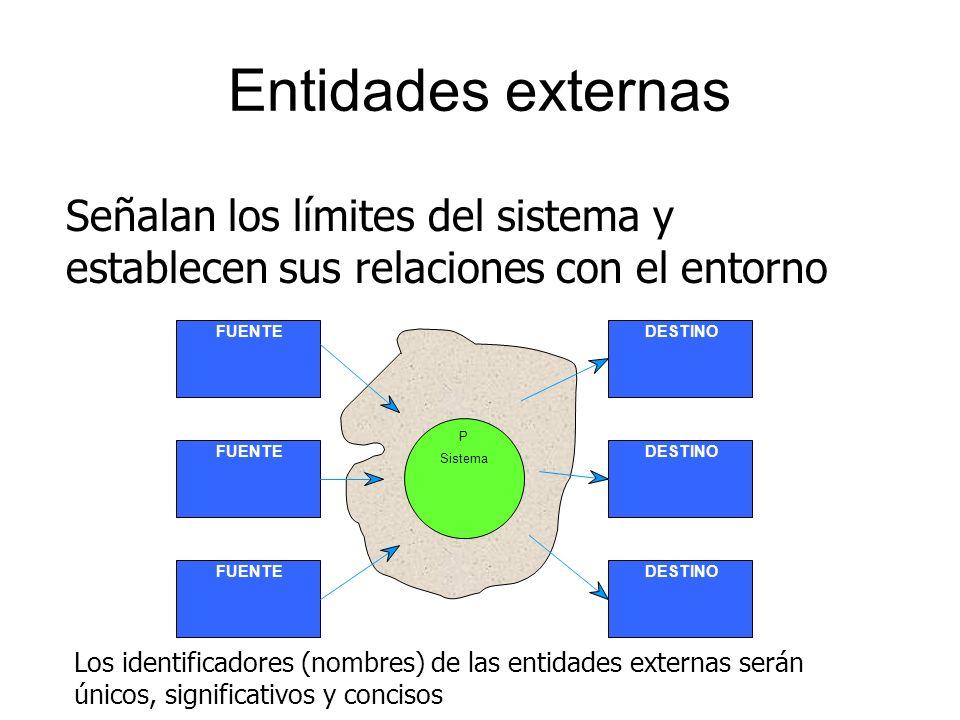 Diagrama de contexto Es el DFD más general de todos Está formado por un solo macroproceso (el sistema), las entidades externas (fuentes y destinos) y