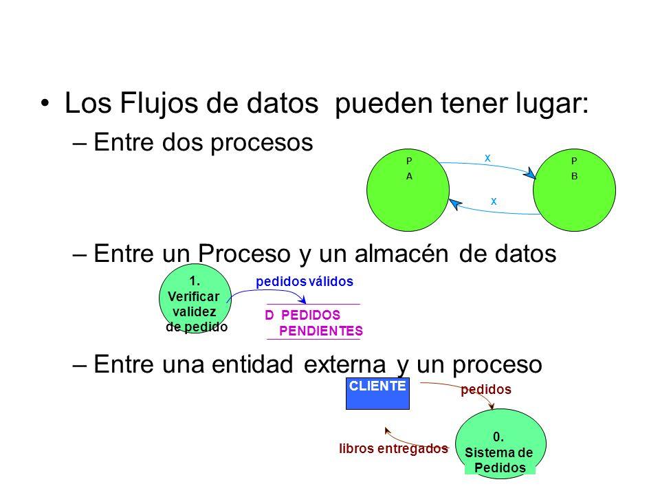 Flujos de datos Los nombres de los FD deben ser únicos, significativos y concisos Son datos, así que nómbralos como datos. Pueden estar indistintament
