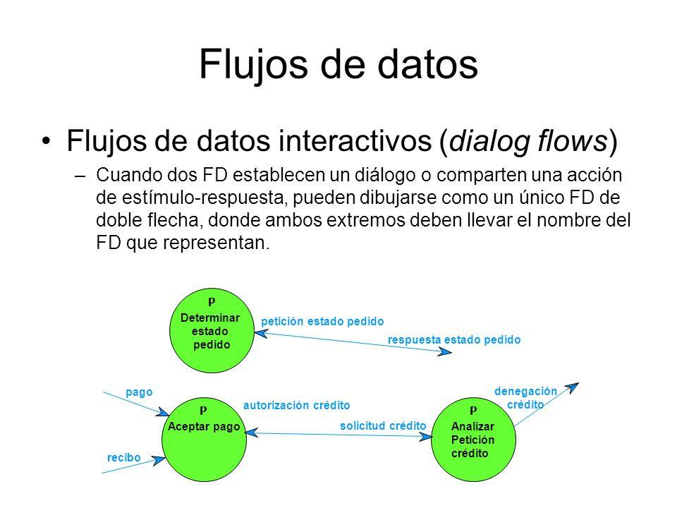 Los Flujos de datos pueden tener lugar: –Entre dos procesos –Entre un Proceso y un almacén de datos –Entre una entidad externa y un proceso P B P A X