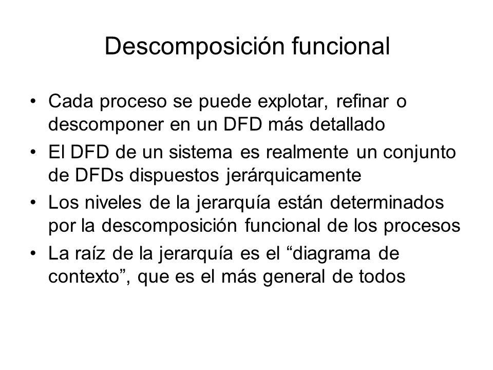 Flujos de datos Flujos de datos interactivos (dialog flows) –Cuando dos FD establecen un diálogo o comparten una acción de estímulo-respuesta, pueden