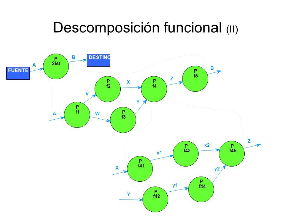 Descomposición funcional Cada proceso se puede explotar, refinar o descomponer en un DFD más detallado El DFD de un sistema es realmente un conjunto d