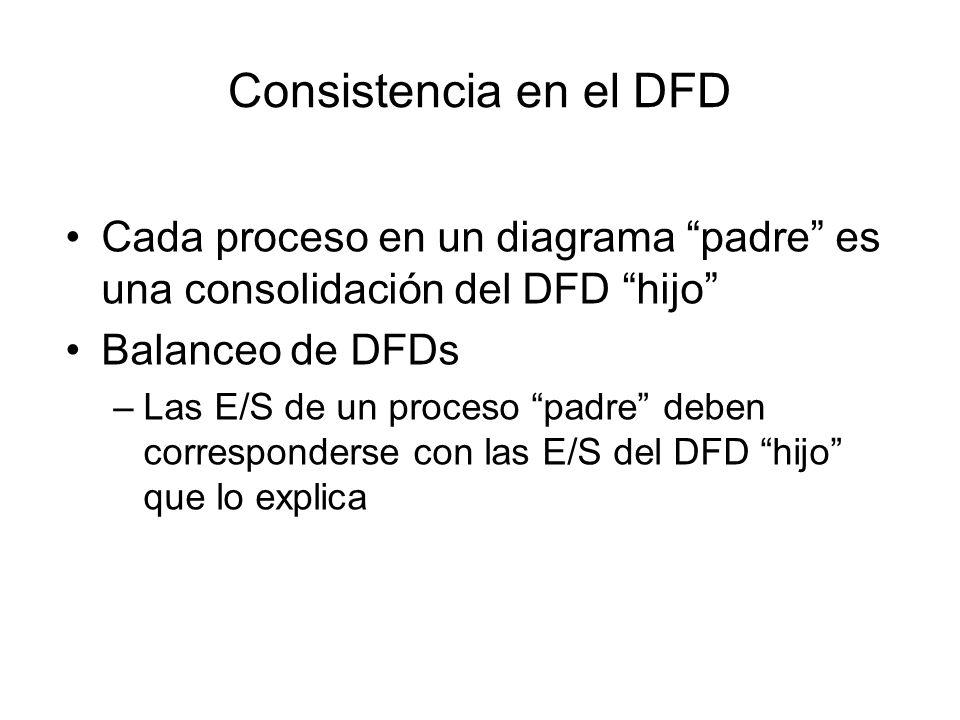 Descomposición funcional (II) P f5 P f4 P f3 P f2 P f1 B Z Y X W V A P f45 P f44 P f43 P f42 P f41 Z y2 x2 y1 x1 Y X P Sist B A FUENTE DESTINO